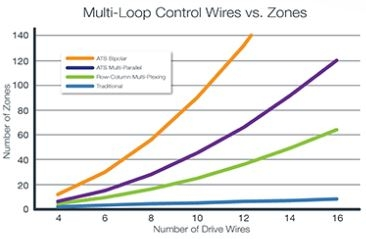 multi-loop control wires vs zones. ATS vs traditional.