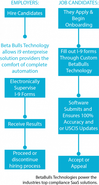 BetaBulls Technologies power the  industries top compliance SaaS solutions.