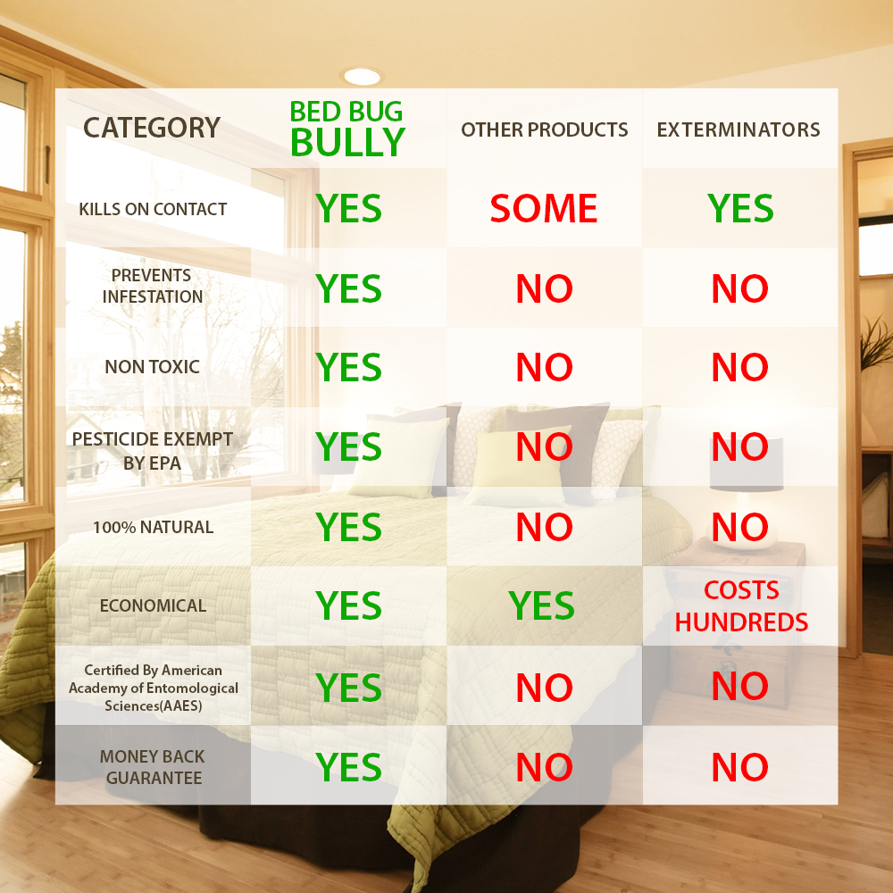 Bed Bug Bully Comparison