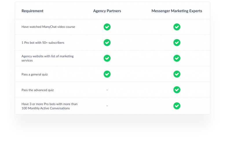 ManyChat – Agency Program Guidelines