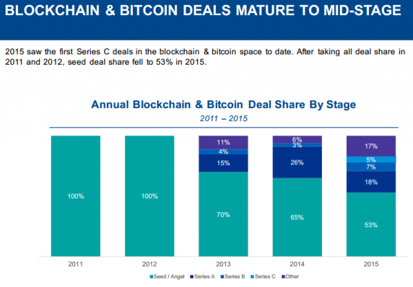 BLOCKCHAIN & BITCOIN DEALS MATURE TO MID-STAGE