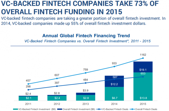 VC-BACKED FINTECH COMPANIES TAKE 73% OF OVERALL FINTECH FUNDING IN 2015