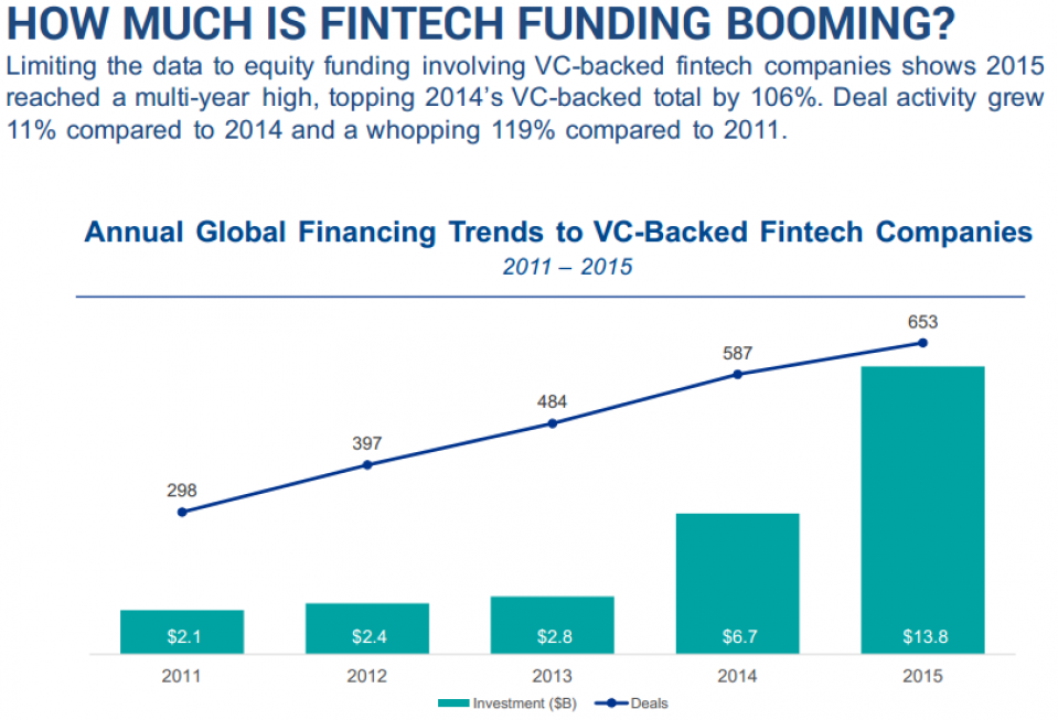 HOW MUCH IS FINTECH FUNDING BOOMING?