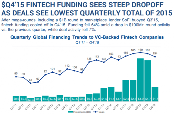 Q4'15 FINTECH FUNDING SEES STEEP DROPOFF AS DEALS SEE LOWEST QUARTERLY TOTAL OF 2015