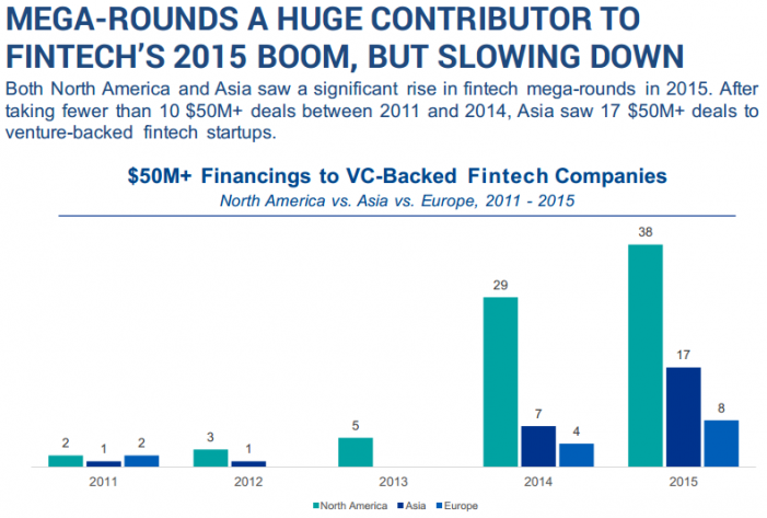 MEGA-ROUNDS A HUGE CONTRIBUTOR TO FINTECH'S 2015 BOOM, BUT SLOWING DOWN