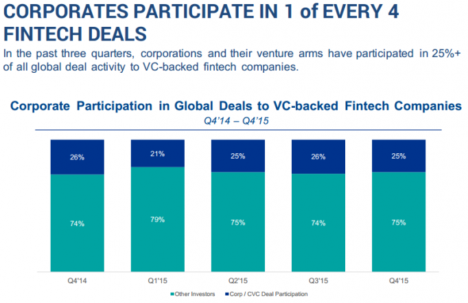 CORPORATES PARTICIPATE IN 1 of EVERY 4 FINTECH DEALS