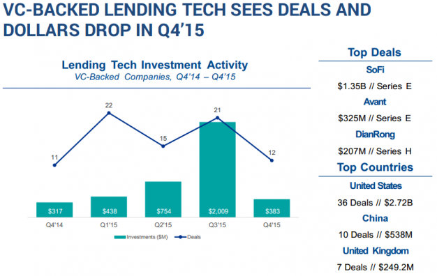 VC-BACKED LENDING TECH SEES DEALS AND DOLLARS DROP IN Q4'15