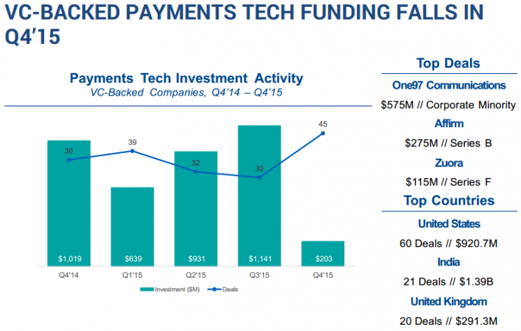 VC-BACKED PAYMENTS TECH FUNDING FALLS IN Q4'15