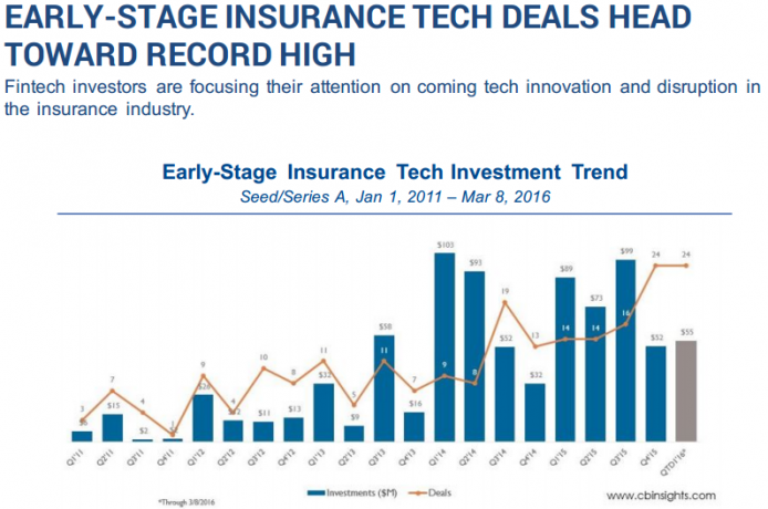 EARLY-STAGE INSURANCE TECH DEALS HEAD TOWARD RECORD HIGH
