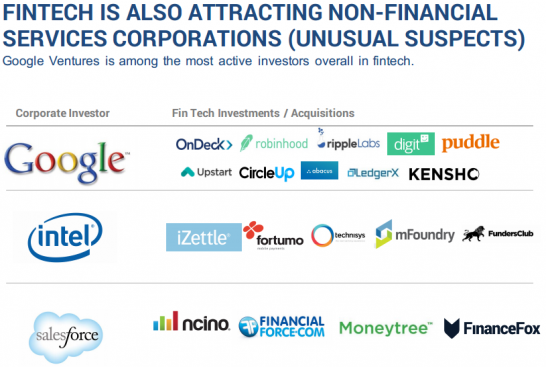 FINTECH IS ALSO ATTRACTING NON-FINANCIAL SERVICES CORPORATIONS (UNUSUAL SUSPECTS)
