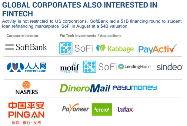 GLOBAL CORPORATES ALSO INTERESTED IN FINTECH