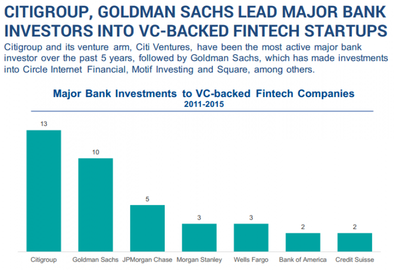 CITIGROUP, GOLDMAN SACHS LEAD MAJOR BANK INVESTORS INTO VC-BACKED FINTECH STARTUPS