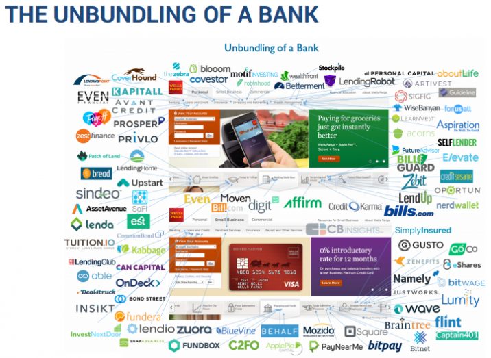THE UNBUNDLING OF A BANK