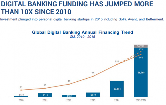 DIGITAL BANKING FUNDING HAS JUMPED MORE THAN 10X SINCE 2010
