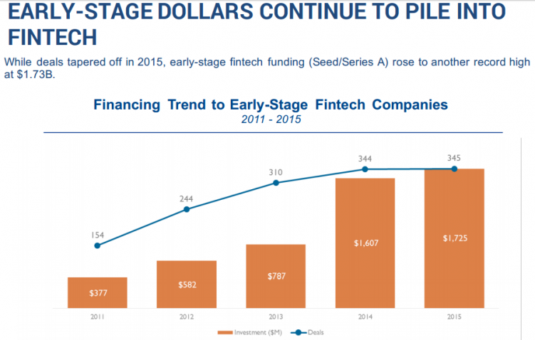 EARLY-STAGE DOLLARS CONTINUE TO PILE INTO FINTECH