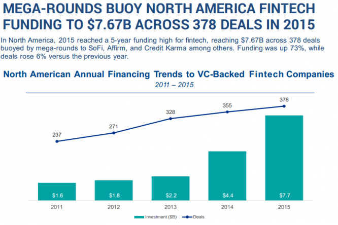 MEGA-ROUNDS BUOY NORTH AMERICA FINTECH FUNDING TO $7.67B ACROSS 378 DEALS IN 2015