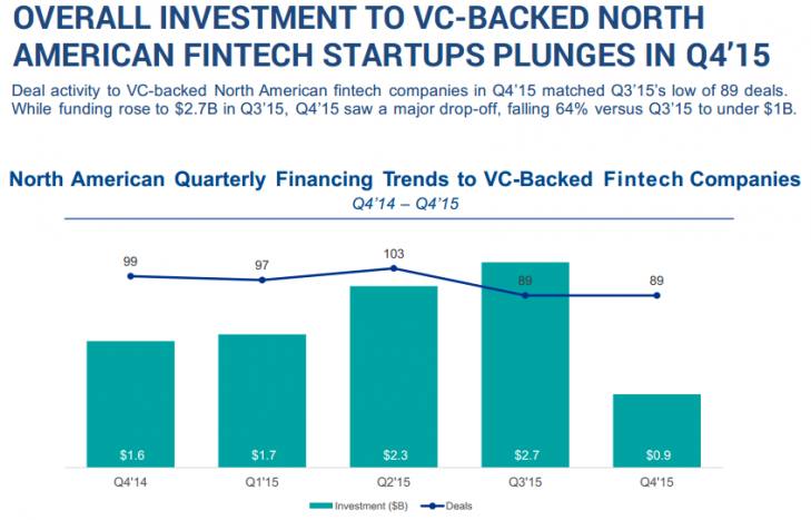 OVERALL INVESTMENT TO VC-BACKED NORTH AMERICAN FINTECH STARTUPS PLUNGES IN Q4'15