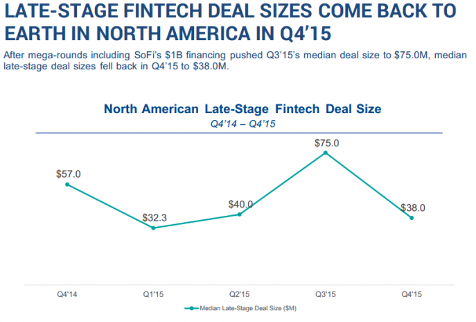 LATE-STAGE FINTECH DEAL SIZES COME BACK TO EARTH IN NORTH AMERICA IN Q4'15