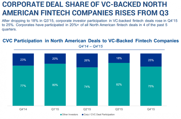 CORPORATE DEAL SHARE OF VC-BACKED NORTH AMERICAN FINTECH COMPANIES RISES FROM Q3