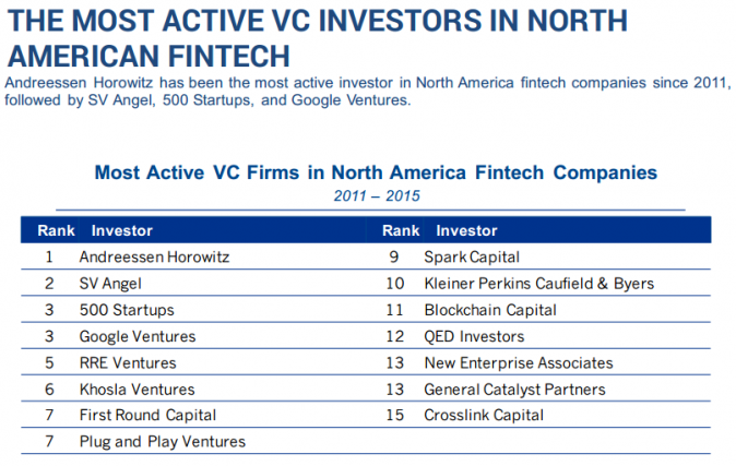 THE MOST ACTIVE VC INVESTORS IN NORTH AMERICAN FINTECH