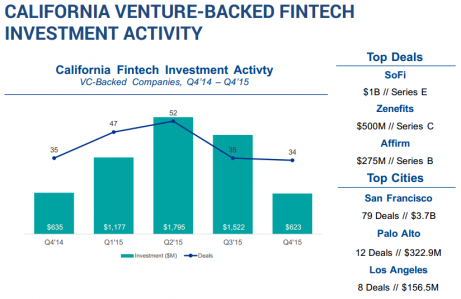 CALIFORNIA VENTURE-BACKED FINTECH INVESTMENT ACTIVITY