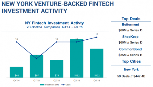 NEW YORK VENTURE-BACKED FINTECH INVESTMENT ACTIVITY