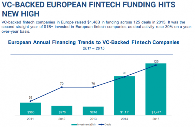 VC-BACKED EUROPEAN FINTECH FUNDING HITS NEW HIGH