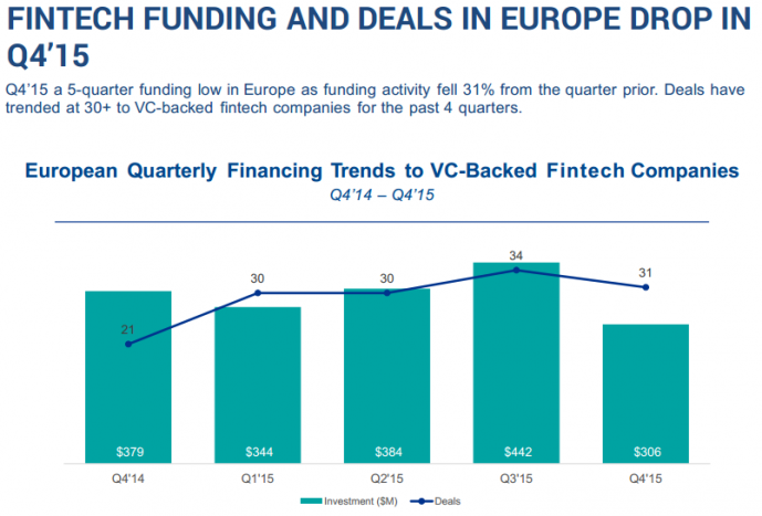 FinTech Funding and Deals in Europe Drop in Q4'15