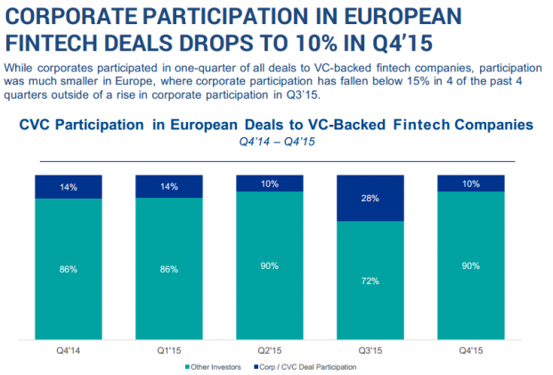 Corporate Participation in European FinTech Deals Drops to 10% in Q4'15