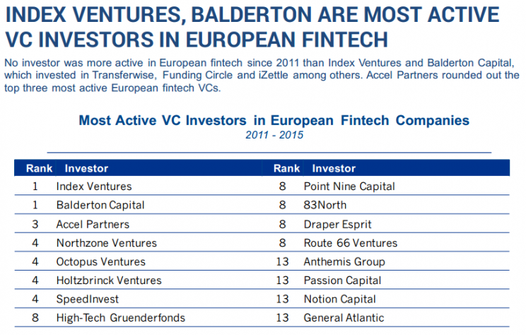Most Active VC Investors in European FinTech