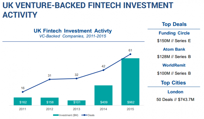 UK Venture-Backed FinTech Investment Activity