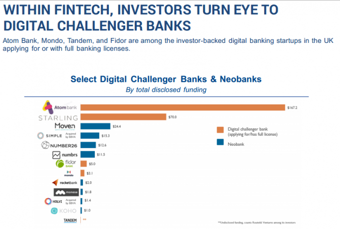 Within FinTech, Investors Turn an Eye towards Digital Challenger Banks