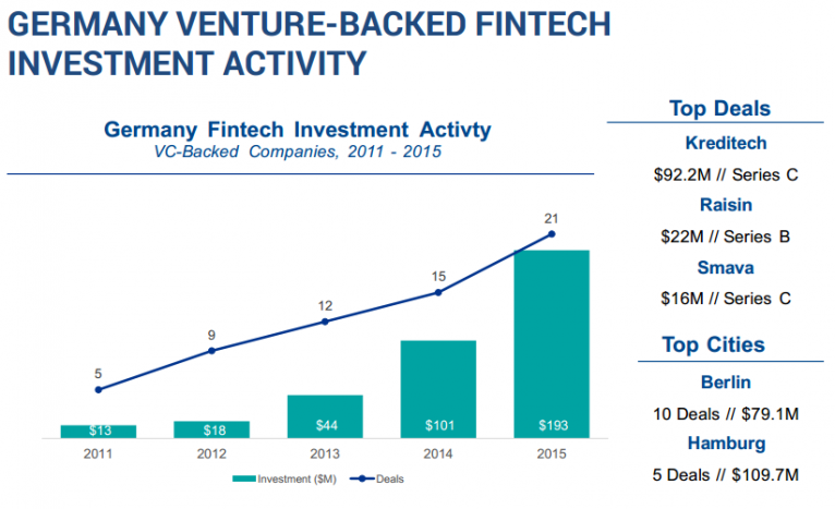 Germany Venture-Backed Fintech Investment Activity