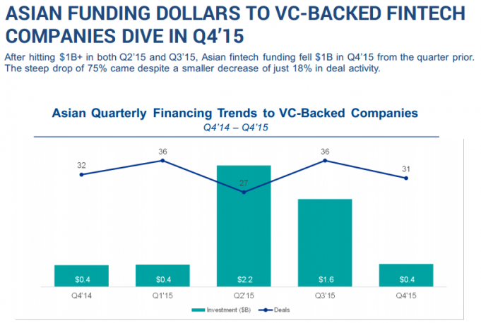 Asian Funding Dollars to VC-backed companies dives in Q4'15