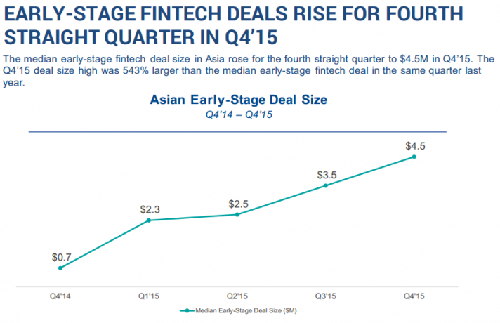 Asian Early-Stage FinTech Deals Rise for Fifth Straight Quarter