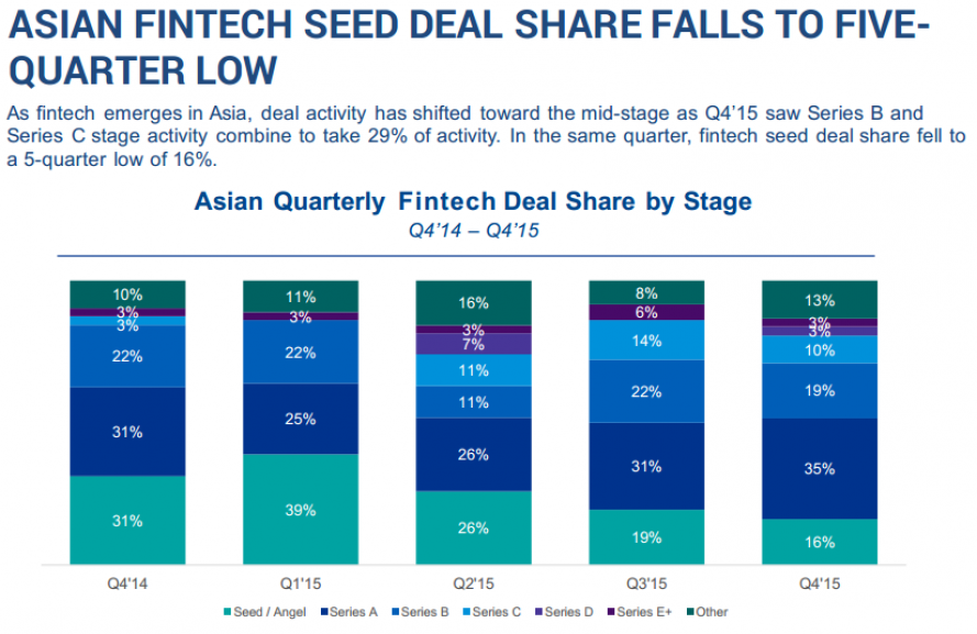 Asian FinTech Seed Deal Share Falls to 5-Quarter Low