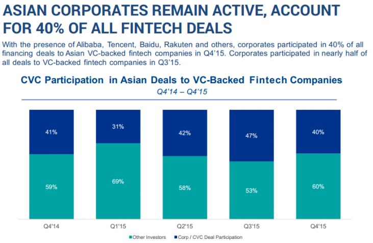 Asian Corporates Active in 40% of FinTech Deals