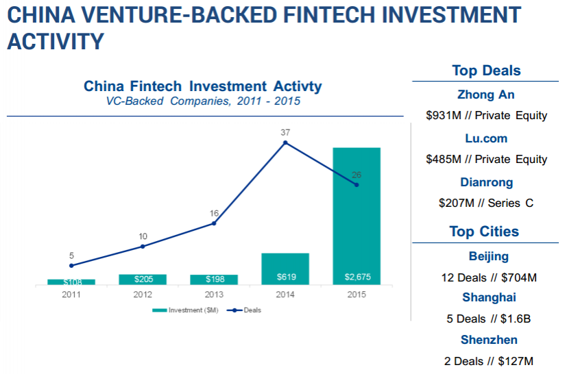 China Venture-Backed FinTech Activity
