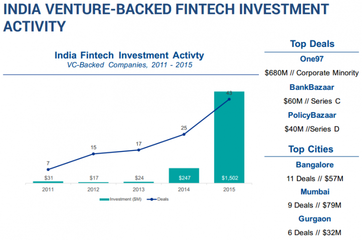 India Venture-Backed FinTech Activity