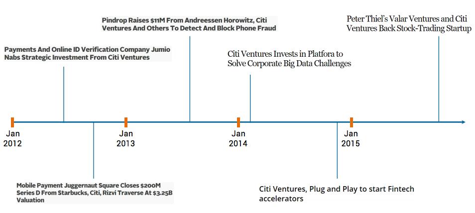 Corporate Venture Capital Trends