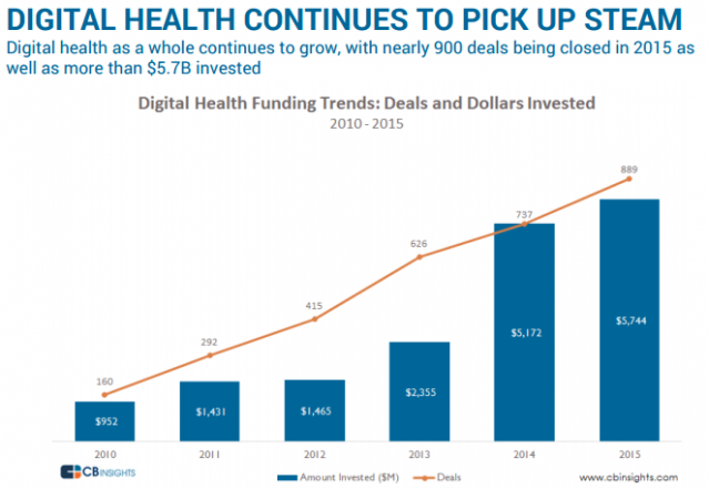 DIGITAL HEALTH CONTINUES TO PICK UP STEAM