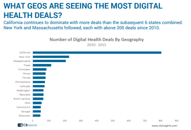 WHAT GEOS ARE SEEING THE MOST DIGITAL HEALTH DEALS?