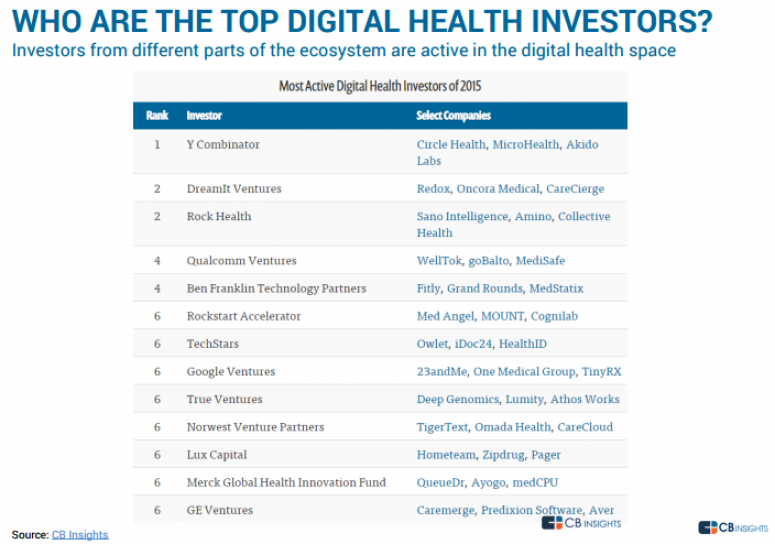 WHO ARE THE TOP DIGITAL HEALTH INVESTORS?
