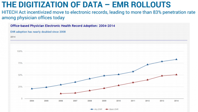 THE DIGITIZATION OF DATA – EMR ROLLOUTS