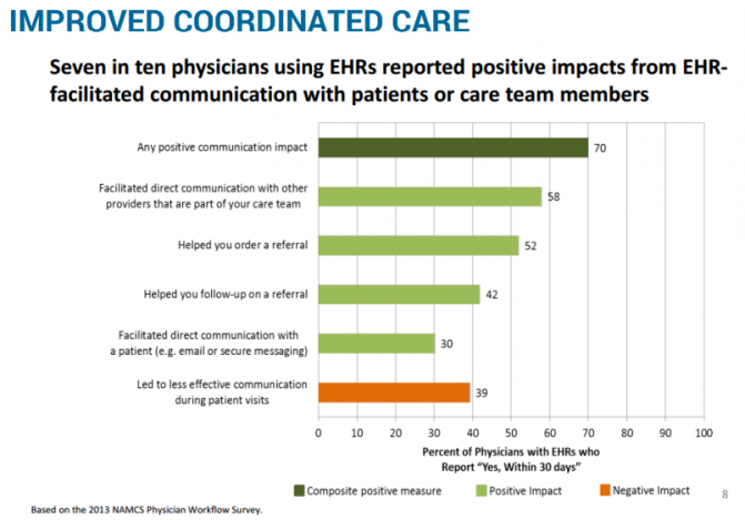 IMPROVED COORDINATED CARE