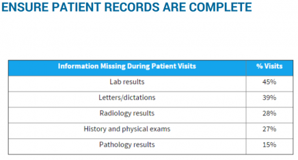 ENSURE PATIENT RECORDS ARE COMPLETE