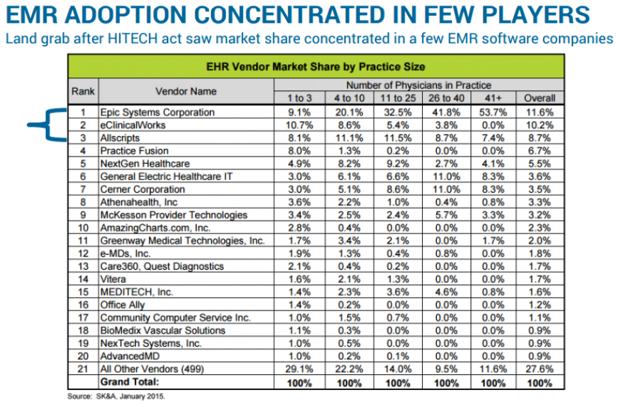 EMR ADOPTION CONCENTRATED IN FEW PLAYERS