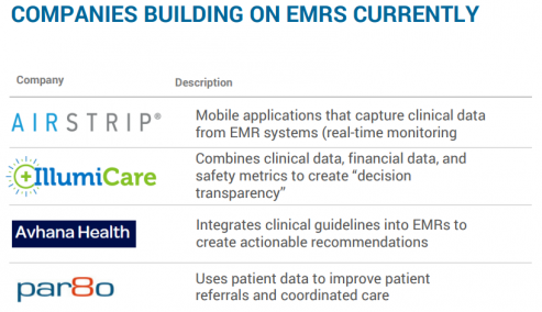 COMPANIES BUILDING ON EMRS CURRENTLY