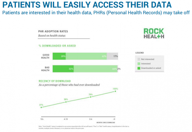 PATIENTS WILL EASILY ACCESS THEIR DATA