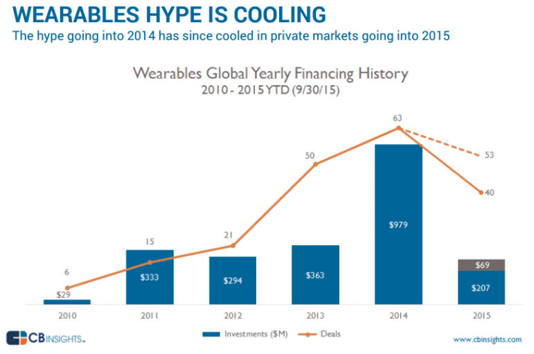 WEARABLES HYPE IS COOLING